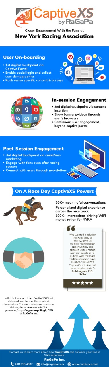 3 Touchpoints To Engage With Fans At NYRA – CaptiveXS